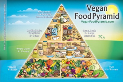 vegan-food-pyramid-3